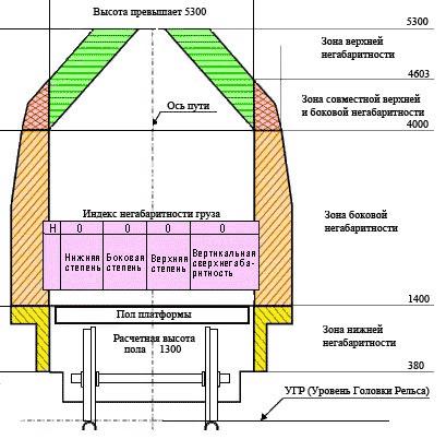 Схема зон и степеней